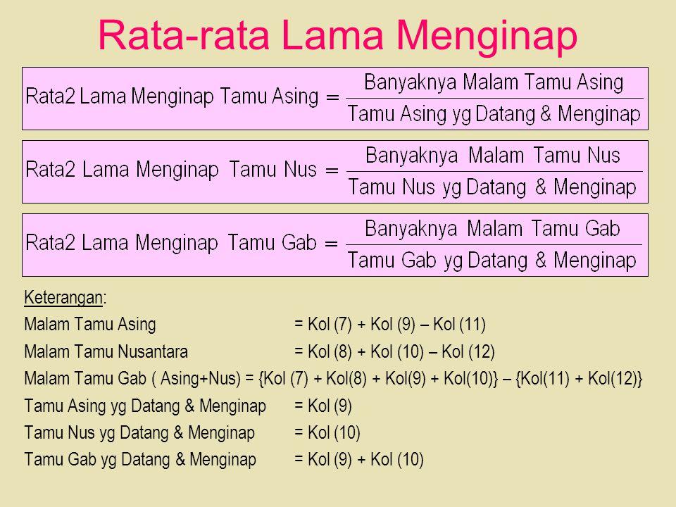 Rata-rata Lama Menginap Keterangan: Malam Tamu Asing = Kol (7) + Kol (9) – Kol (11) Malam Tamu Nusantara= Kol (8) + Kol (10) – Kol (12) Malam Tamu Gab