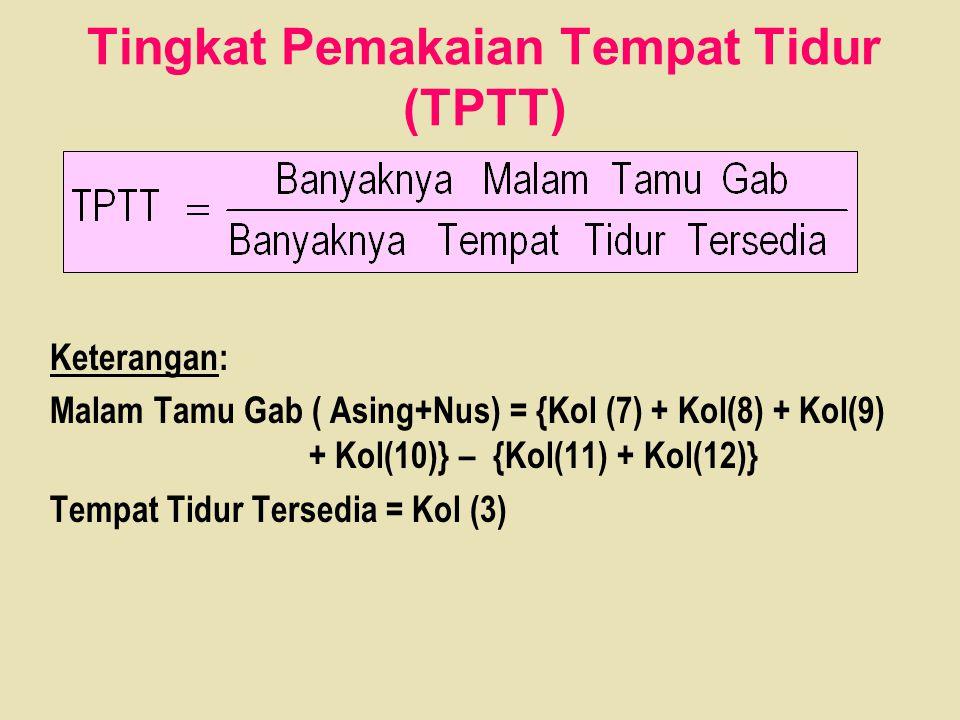 Tingkat Pemakaian Tempat Tidur (TPTT) Keterangan: Malam Tamu Gab ( Asing+Nus) = {Kol (7) + Kol(8) + Kol(9) + Kol(10)} – {Kol(11) + Kol(12)} Tempat Tid