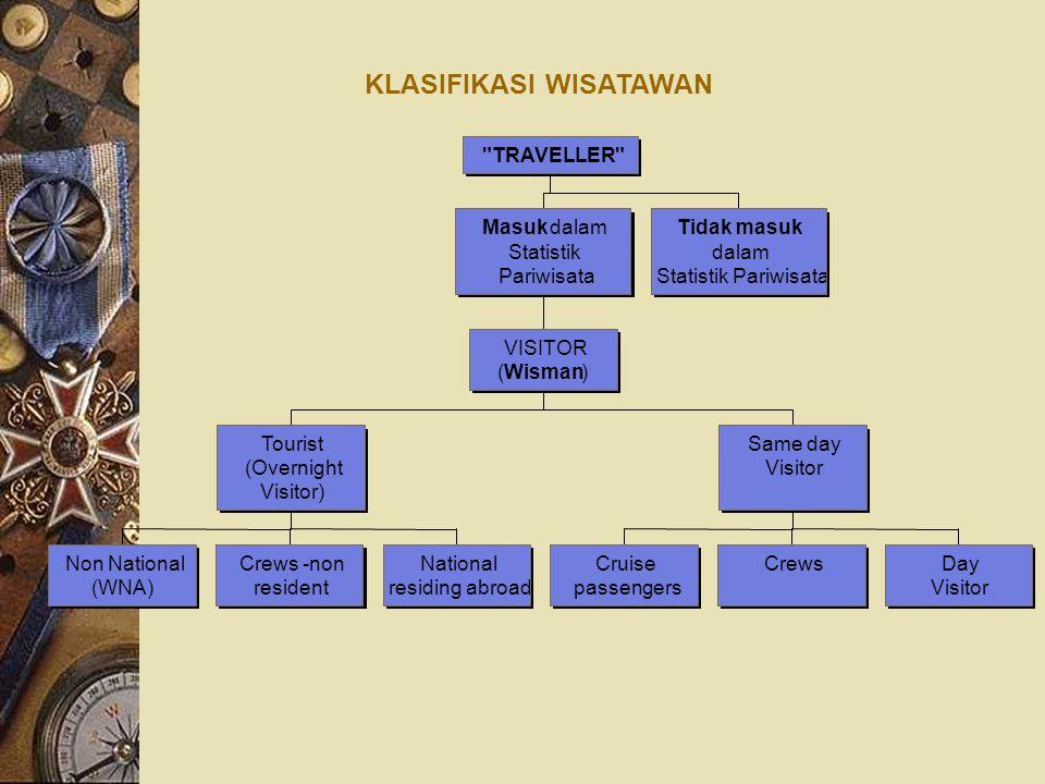 KLASIFIKASI WISATAWAN Non National (WNA) Crews -non resident National residing abroad Tourist (Overnight Visitor) Cruise passengers CrewsDay Visitor S