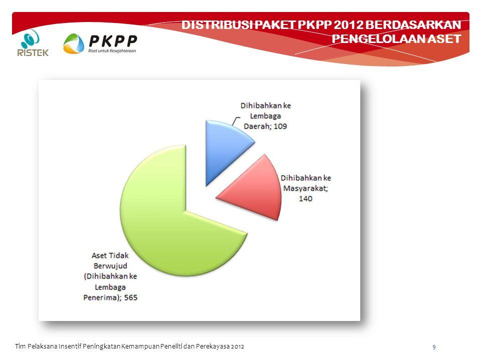 DISTRIBUSI PAKET PKPP 2012 BERDASARKAN PENGELOLAAN ASET Tim Pelaksana Insentif Peningkatan Kemampuan Peneliti dan Perekayasa 2012 9