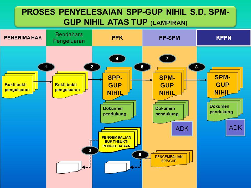 PP-SPM KPPN Bendahara Pengeluaran PENERIMA HAK PPK PENGEMBALIAN SPP-GUP PENGEMBALIAN BUKTI-BUKTI PENGELUARAN 6 3 ADK SPM- GUP NIHIL SPP- GUP NIHIL Dok