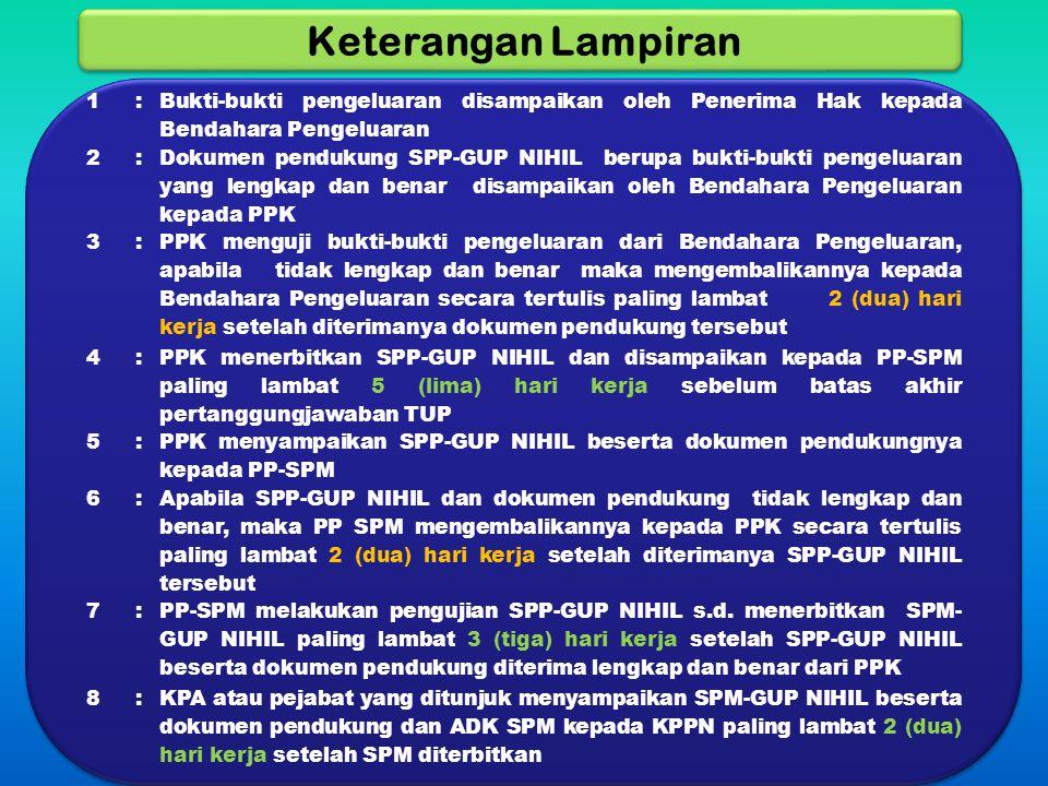ADK PP-SPM KPPN PPABP SPM-LS SPP-LS PPK Dokumen Pendukung PROSES PENYELESAIAN SPP-LS S.D.