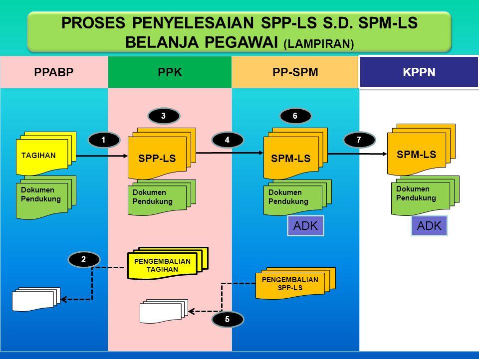 Keterangan Lampiran 1: PPABP menyampaikan tagihan dan dokumen pendukung SPP-LS yang lengkap dan benar kepada PPK 2: PPK menguji tagihan dan dokumen pendukung SPP-LS, apabila tidak lengkap dan benar PPK mengembalikannya kepada PPABP secara tertulis paling lambat 2 (dua) hari kerja setelah diterimanya surat tagihan tersebut 3: PPK menerbitkan SPP-LS dan disampaikan kepada PP-SPM paling lambat 4 (empat) hari kerja setelah dokumen pendukung diterima lengkap dan benar dari PPABP 4: PPK menyampaikan SPP-LS beserta dokumen pendukungnya kepada PP-SPM 5: Apabila SPP-LS dan dokumen pendukung tidak lengkap dan benar, maka PP-SPM mengembalikannya kepada PPK secara tertulis paling lambat 2 (dua) hari kerja setelah diterimanya SPP- LS tersebut 6: PP-SPM melakukan pengujian SPP-LS s.d.