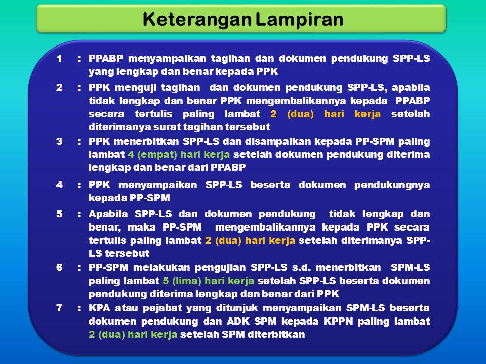 Keterangan Lampiran 1: PPABP menyampaikan tagihan dan dokumen pendukung SPP-LS yang lengkap dan benar kepada PPK 2: PPK menguji tagihan dan dokumen pe