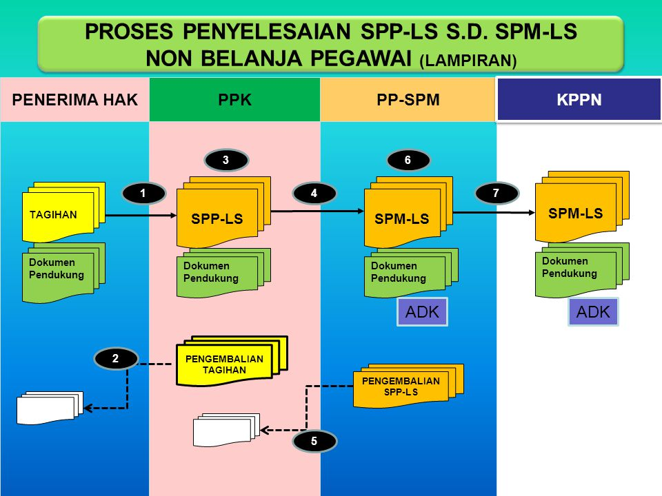 Keterangan Lampiran 1: Tagihan dan dokumen pendukung SPP-LS yang lengkap dan benar diajukan oleh Penerima Hak kepada KPA/PPK paling lambat 5 (lima) hari kerja setelah timbulnya hak tagih 2: PPK menguji tagihan dan dokumen pendukung SPP-LS, apabila tidak lengkap dan benar maka PPK mengembalikannya kepada Penerima Hak secara tertulis paling lambat 2 (dua) hari kerja setelah diterimanya surat tagihan tersebut 3: PPK menerbitkan SPP-LS dan disampaikan kepada PP-SPM paling lambat 5 (lima) hari kerja setelah dokumen pendukung diterima lengkap dan benar dari Penerima Hak 4: PPK menyampaikan SPP-LS beserta dokumen pendukungnya kepada PP-SPM 5: Apabila SPP-LS dan dokumen pendukung tidak lengkap dan benar, maka PP-SPM mengembalikannya kepada PPK secara tertulis paling lambat 2 (dua) hari kerja setelah diterimanya SPP-LS tersebut 6: PP-SPM melakukan pengujian SPP-LS s.d.