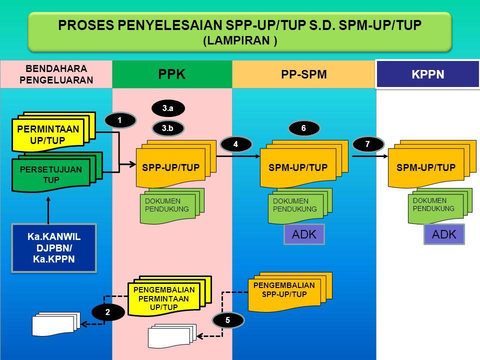Keterangan Lampiran 1: Bendahara pengeluaran menyampaikan permintaan UP/TUP kepada PPK untuk diterbitkan SPP UP/TUP 2: PPK menguji permintaan UP/TUP, apabila tidak lengkap dan benar maka mengembalikan permintaan UP/TUP tersebut kepada bendahara pengeluaran secara tertulis paling lambat 2 (dua) hari kerja setelah diterimanya permintaan tersebut 3.a: PPK menerbitkan SPP UP dan disampaikan kepada PP-SPM paling lambat 2 (dua) hari kerja setelah diterimanya permintaan UP dari bendahara pengeluaran 3.b: PPK menerbitkan SPP TUP dan disampaikan kepada PP-SPM paling lambat 2 (dua) hari kerja setelah diterimanya persetujuan TUP dari Kepala Kanwil DJPBN/Kepala KPPN 4: PPK menyampaikan SPP UP/TUP yang lengkap dan benar kepada PP SPM 5: Apabila SPP UP/TUP tidak lengkap dan benar, maka PP-SPM mengembalikan kepada PPK secara tertulis paling lambat 2 (dua) hari kerja setelah diterimanya SPP UP/TUP tersebut 6: PP SPM melakukan pengujian SPP UP/TUP s/d menerbitkan SPM UP/TUP paling lambat 2 (dua) hari kerja setelah SPP UP/TUP beserta dokumen pendukung diterima lengkap dan benar dari PPK 7:KPA atau pejabat yang ditunjuk menyampaikan SPM UP/TUP beserta dokumen pendukung dan ADK SPM kepada KPPN paling lambat 2 (dua) hari kerja setelah SPM diterbitkan