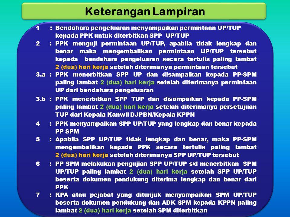Keterangan Lampiran 1: Bendahara pengeluaran menyampaikan permintaan UP/TUP kepada PPK untuk diterbitkan SPP UP/TUP 2: PPK menguji permintaan UP/TUP,