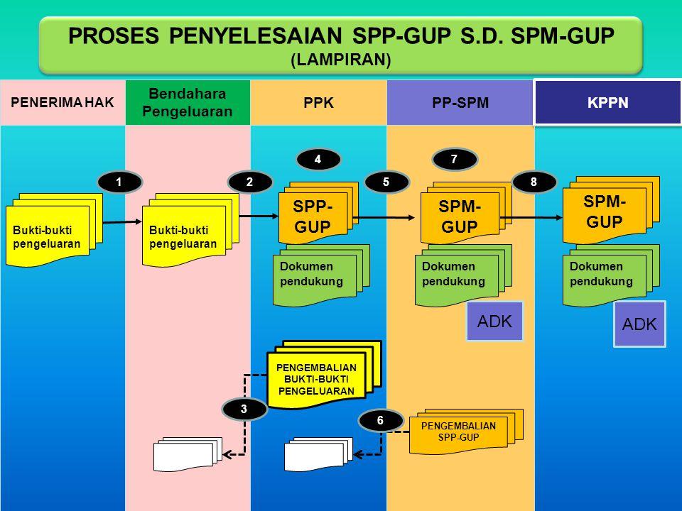 PP-SPM KPPN Bendahara Pengeluaran PENERIMA HAK PPK PENGEMBALIAN SPP-GUP PENGEMBALIAN BUKTI-BUKTI PENGELUARAN 6 ADK SPM- GUP SPP- GUP Dokumen pendukung
