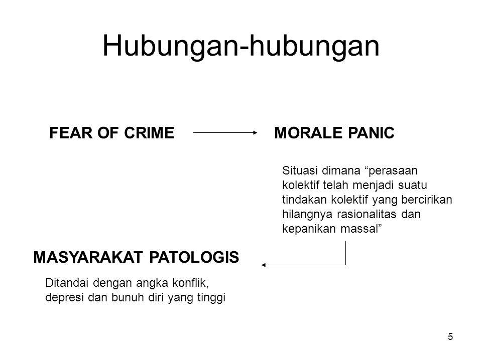 """5 Hubungan-hubungan FEAR OF CRIMEMORALE PANIC Situasi dimana """"perasaan kolektif telah menjadi suatu tindakan kolektif yang bercirikan hilangnya rasion"""
