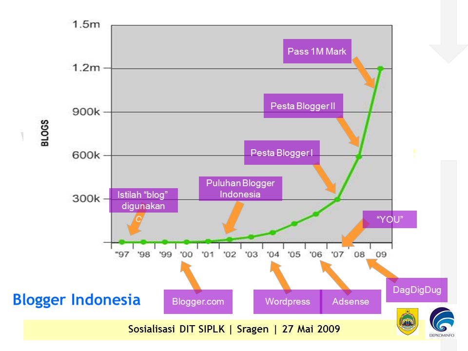 Sosialisasi DIT SIPLK | Sragen | 27 Mai 2009 c Istilah blog digunakan Blogger.com Puluhan Blogger Indonesia Pesta Blogger I Pesta Blogger II Pass 1M Mark AdsenseWordpress DagDigDug YOU Blogger Indonesia