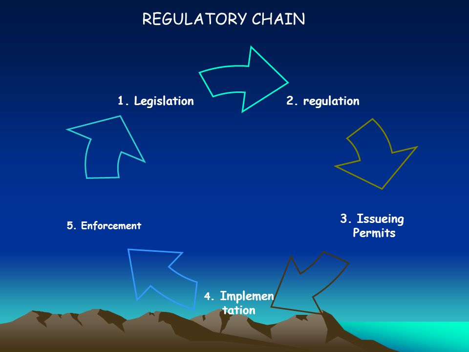 2. regulation 3. Issueing Permits 4. Implemen tation 5. Enforcement 1. Legislation REGULATORY CHAIN