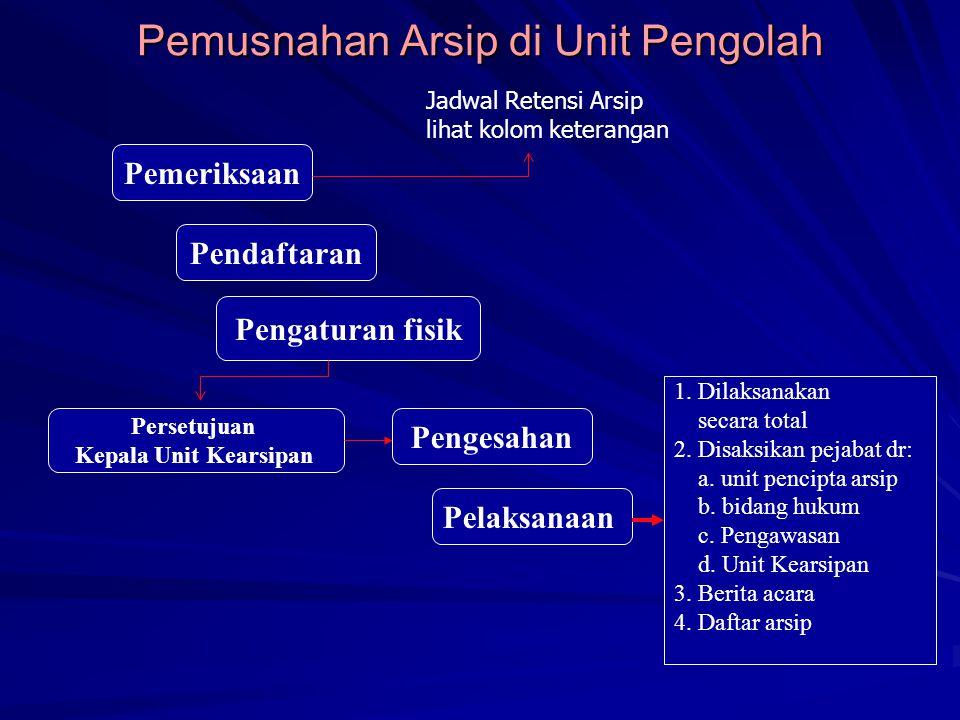 Pemusnahan Arsip di Unit Pengolah Pemeriksaan Pendaftaran Pengaturan fisik Persetujuan Kepala Unit Kearsipan Pengesahan Pelaksanaan 1. Dilaksanakan se