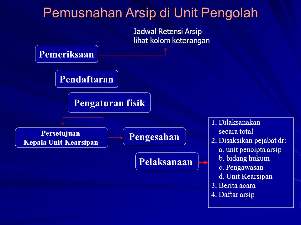 Pemusnahan Arsip di Unit Pengolah Pemeriksaan Pendaftaran Pengaturan fisik Persetujuan Kepala Unit Kearsipan Pengesahan Pelaksanaan 1.