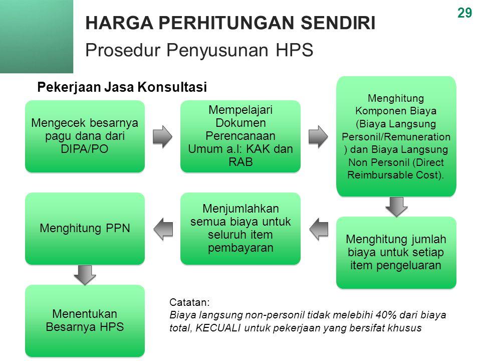 HARGA PERHITUNGAN SENDIRI Prosedur Penyusunan HPS 29 Pekerjaan Jasa Konsultasi Mengecek besarnya pagu dana dari DIPA/PO Mempelajari Dokumen Perencanaan Umum a.l: KAK dan RAB Menghitung Komponen Biaya (Biaya Langsung Personil/Remuneration ) dan Biaya Langsung Non Personil (Direct Reimbursable Cost).