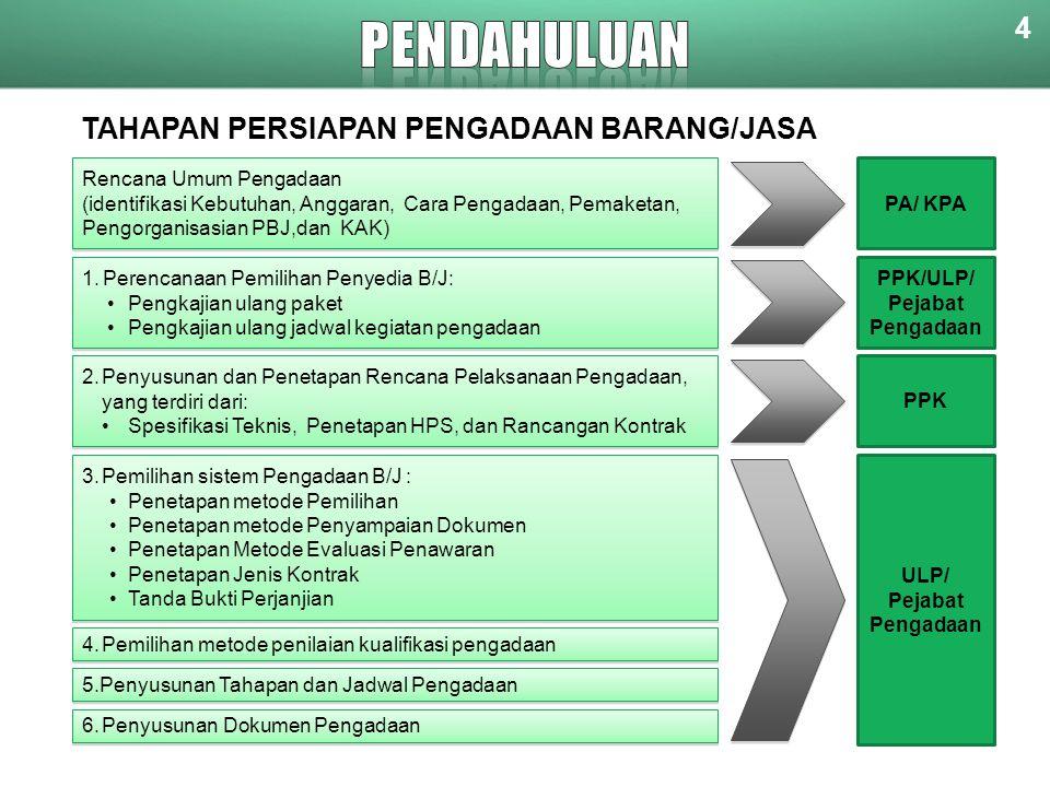 TAHAPAN PERSIAPAN PENGADAAN BARANG/JASA Rencana Umum Pengadaan (identifikasi Kebutuhan, Anggaran, Cara Pengadaan, Pemaketan, Pengorganisasian PBJ,dan KAK) Rencana Umum Pengadaan (identifikasi Kebutuhan, Anggaran, Cara Pengadaan, Pemaketan, Pengorganisasian PBJ,dan KAK) 1.Perencanaan Pemilihan Penyedia B/J: •Pengkajian ulang paket •Pengkajian ulang jadwal kegiatan pengadaan 1.Perencanaan Pemilihan Penyedia B/J: •Pengkajian ulang paket •Pengkajian ulang jadwal kegiatan pengadaan 2.Penyusunan dan Penetapan Rencana Pelaksanaan Pengadaan, yang terdiri dari: •Spesifikasi Teknis, Penetapan HPS, dan Rancangan Kontrak 2.Penyusunan dan Penetapan Rencana Pelaksanaan Pengadaan, yang terdiri dari: •Spesifikasi Teknis, Penetapan HPS, dan Rancangan Kontrak 3.Pemilihan sistem Pengadaan B/J : •Penetapan metode Pemilihan •Penetapan metode Penyampaian Dokumen •Penetapan Metode Evaluasi Penawaran •Penetapan Jenis Kontrak •Tanda Bukti Perjanjian 3.Pemilihan sistem Pengadaan B/J : •Penetapan metode Pemilihan •Penetapan metode Penyampaian Dokumen •Penetapan Metode Evaluasi Penawaran •Penetapan Jenis Kontrak •Tanda Bukti Perjanjian 4.Pemilihan metode penilaian kualifikasi pengadaan 5.Penyusunan Tahapan dan Jadwal Pengadaan 6.Penyusunan Dokumen Pengadaan PA/ KPA PPK/ULP/ Pejabat Pengadaan PPK ULP/ Pejabat Pengadaan 4