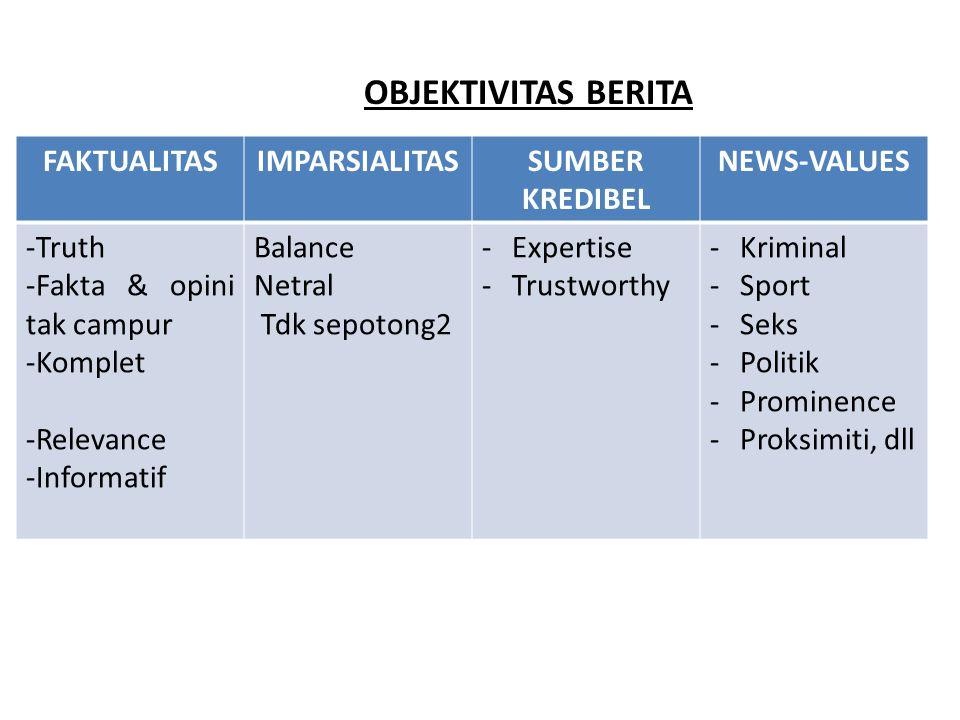 OBJEKTIVITAS BERITA FAKTUALITASIMPARSIALITASSUMBER KREDIBEL NEWS-VALUES -Truth -Fakta & opini tak campur -Komplet -Relevance -Informatif Balance Netral Tdk sepotong2 -Expertise -Trustworthy -Kriminal -Sport -Seks -Politik -Prominence -Proksimiti, dll OBJEKTIVITAS BERITA