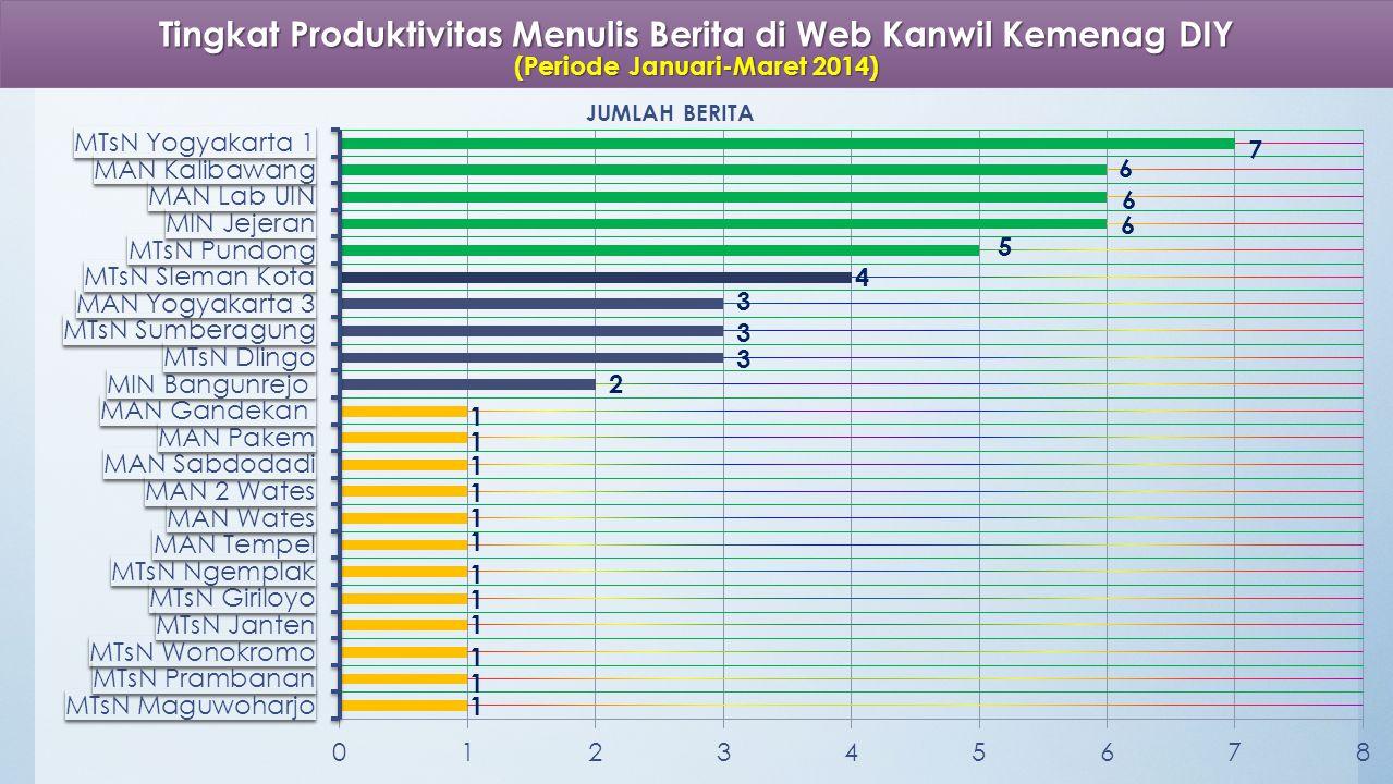 Tingkat Produktivitas Menulis Berita di Web Kanwil Kemenag DIY (Periode Januari-Maret 2014)
