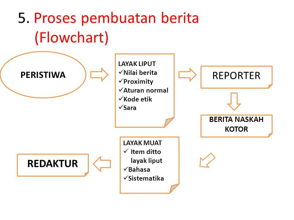 5. Proses pembuatan berita (Flowchart) PERISTIWA LAYAK LIPUT  Nilai berita  Proximity  Aturan normal  Kode etik  Sara REPORTER BERITA NASKAH KOTO