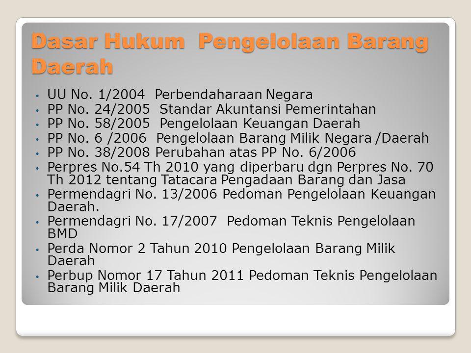 Dasar Hukum Pengelolaan Barang Daerah • UU No. 1/2004 Perbendaharaan Negara • PP No. 24/2005 Standar Akuntansi Pemerintahan • PP No. 58/2005 Pengelola