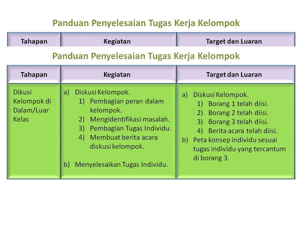 Tahapan Dikusi Kelompok di Dalam/Luar Kelas a)Diskusi Kelompok. 1)Pembagian peran dalam kelompok. 2)Mengidentifikasi masalah. 3)Pembagian Tugas Indivi