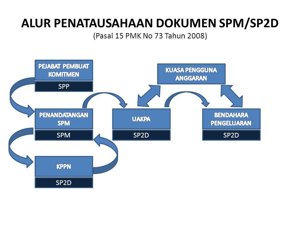 ALUR PENATAUSAHAAN DOKUMEN SPM/SP2D (Pasal 15 PMK No 73 Tahun 2008) SPP SPM SP2D