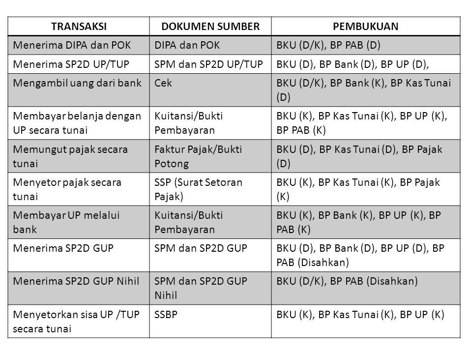 TRANSAKSIDOKUMEN SUMBERPEMBUKUAN Menerima DIPA dan POKDIPA dan POKBKU (D/K), BP PAB (D) Menerima SP2D UP/TUPSPM dan SP2D UP/TUPBKU (D), BP Bank (D), B