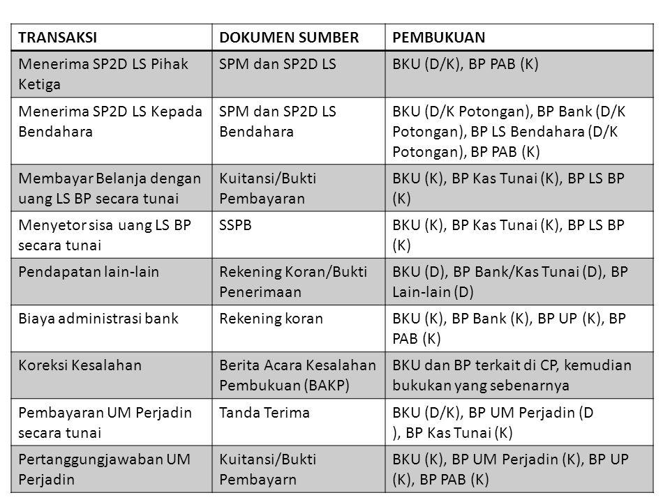 TRANSAKSIDOKUMEN SUMBERPEMBUKUAN Menerima SP2D LS Pihak Ketiga SPM dan SP2D LSBKU (D/K), BP PAB (K) Menerima SP2D LS Kepada Bendahara SPM dan SP2D LS