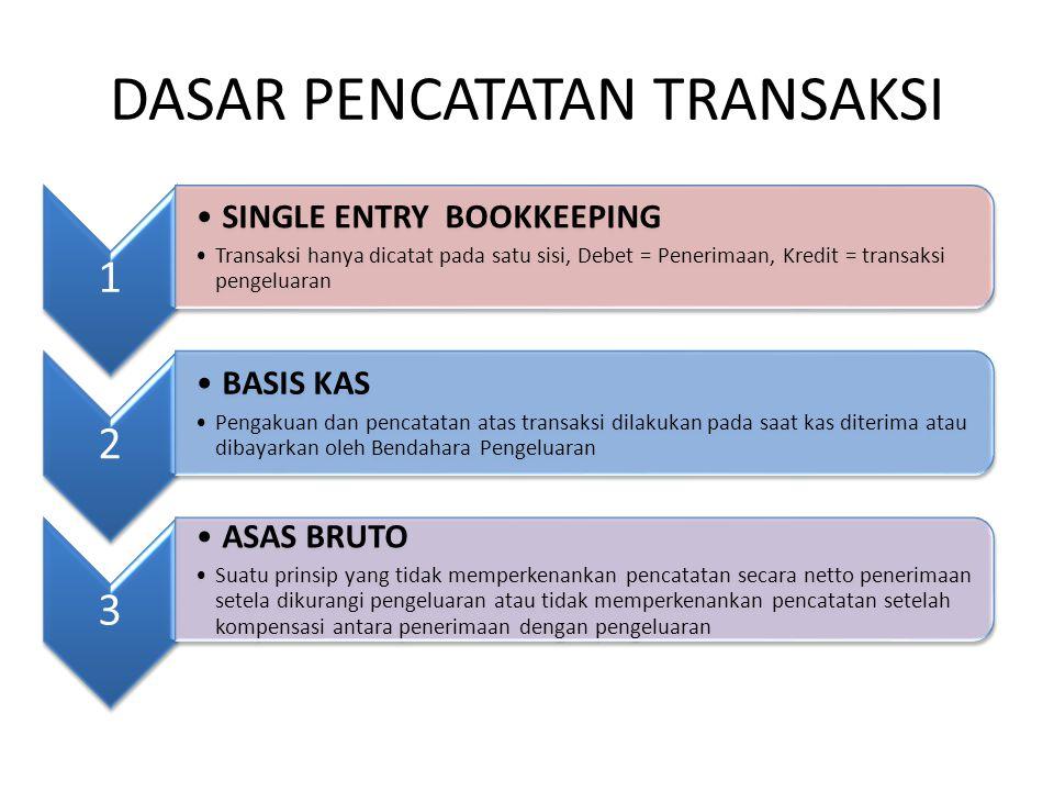 DASAR PENCATATAN TRANSAKSI 1 •SINGLE ENTRY BOOKKEEPING •Transaksi hanya dicatat pada satu sisi, Debet = Penerimaan, Kredit = transaksi pengeluaran 2 •