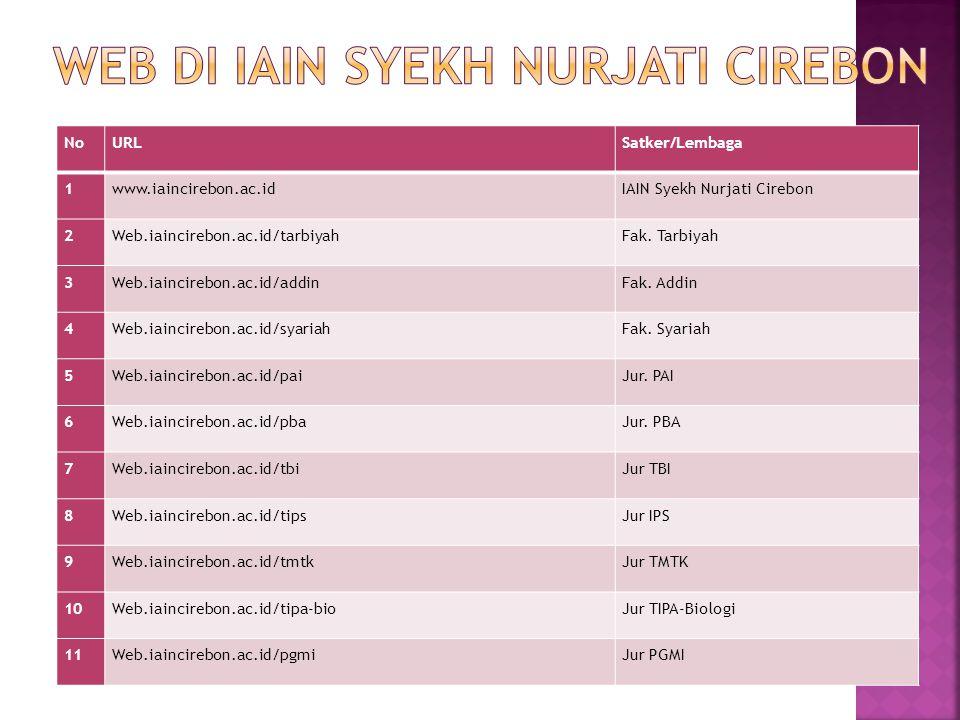 NoURLSatker/Lembaga 1www.iaincirebon.ac.idIAIN Syekh Nurjati Cirebon 2Web.iaincirebon.ac.id/tarbiyahFak. Tarbiyah 3Web.iaincirebon.ac.id/addinFak. Add