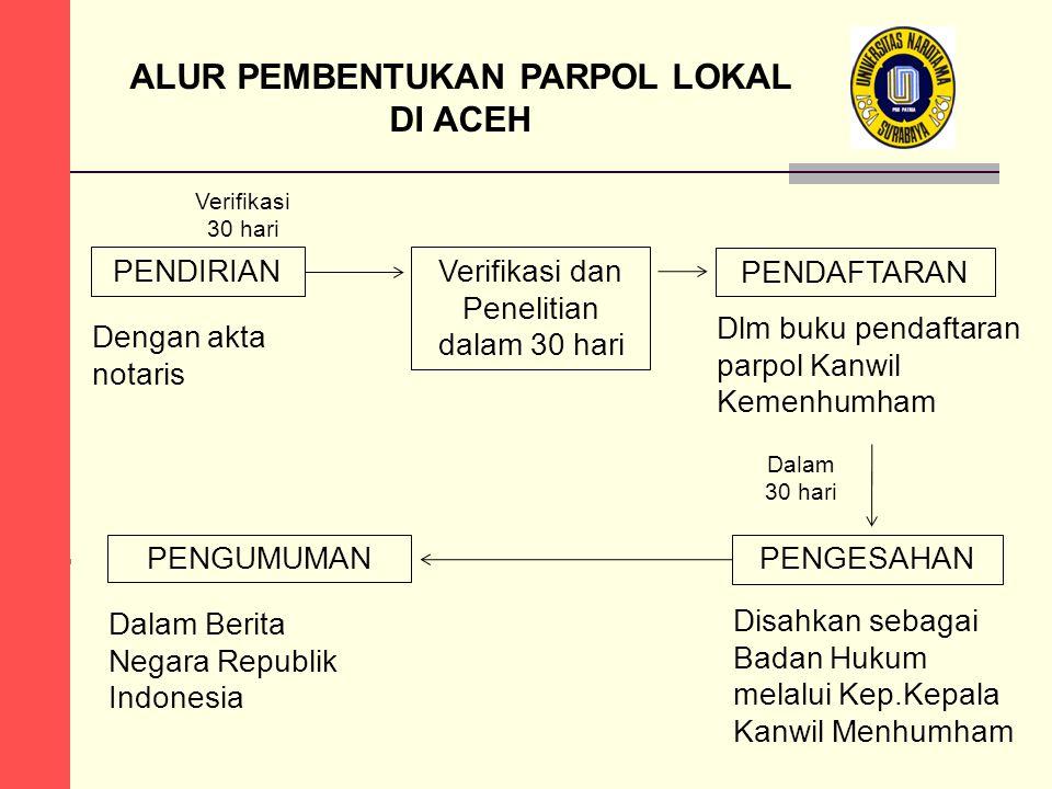 ALUR PEMBENTUKAN PARPOL LOKAL DI ACEH PENDIRIANVerifikasi dan Penelitian dalam 30 hari PENDAFTARAN Dengan akta notaris Disahkan sebagai Badan Hukum me
