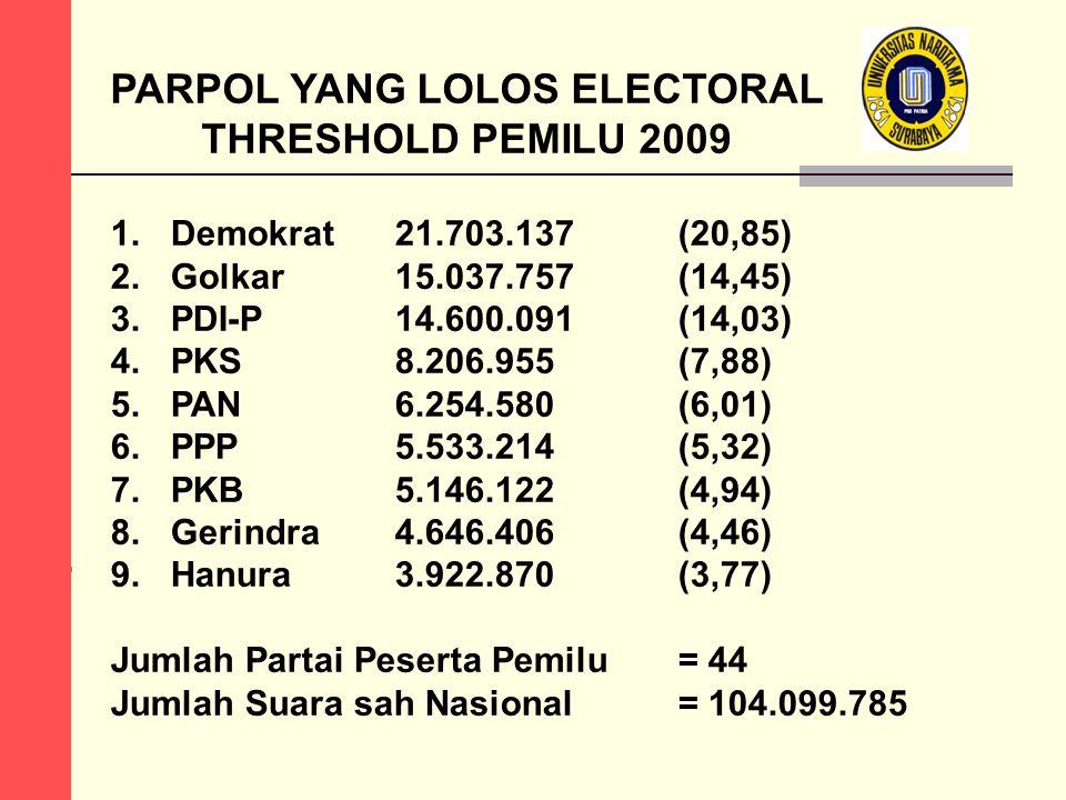 PARPOL YANG LOLOS ELECTORAL THRESHOLD PEMILU 2009 1.Demokrat 21.703.137 (20,85) 2.Golkar 15.037.757 (14,45) 3.PDI-P 14.600.091 (14,03) 4.PKS 8.206.955