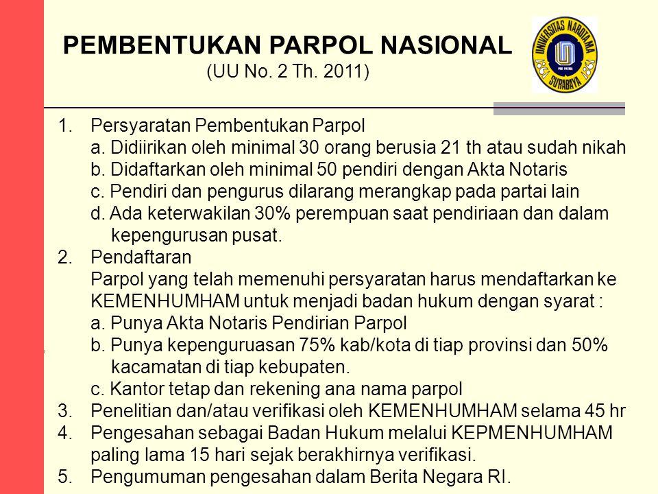 ALUR PEMBENTUKAN PARPOL NASIONAL PENDIRIANPENDAFTARAN Penelitian dan Verifikasi dalam 45 hari Oleh minimal 30 orang dgn akta notaris Disahkan sebagai Badan Hukum melalui Kepmenhumham Dalam Berita Negara Republik Indonesia PENGESAHANPENGUMUMAN Dalam 15 hari Didaftarkan oleh minimal 50 Pendiri