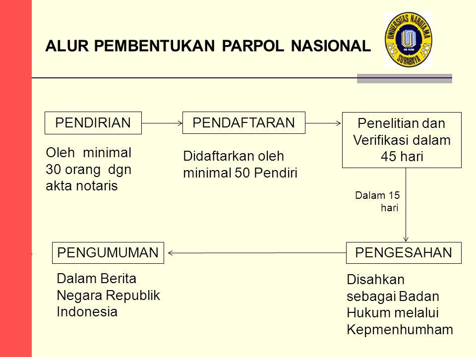 ALUR PEMBENTUKAN PARPOL NASIONAL PENDIRIANPENDAFTARAN Penelitian dan Verifikasi dalam 45 hari Oleh minimal 30 orang dgn akta notaris Disahkan sebagai
