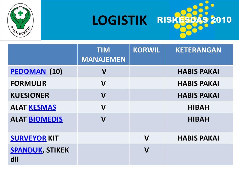 Pengadaan logistik Riskesdas 2010,(Tk.
