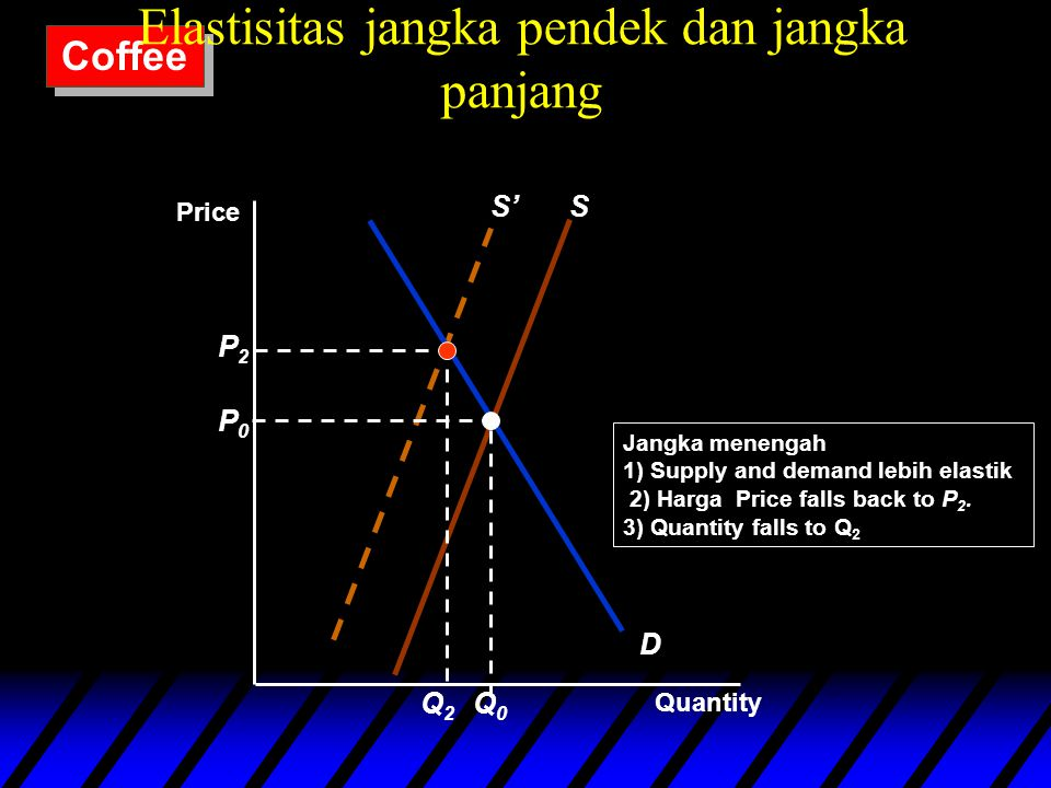 S' D S P0P0 Q0Q0 P2P2 Q2Q2 Jangka menengah 1) Supply and demand lebih elastik 2) Harga Price falls back to P 2.