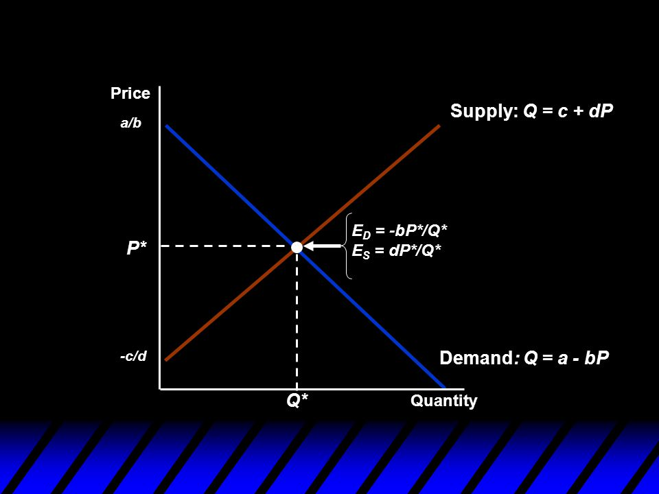 Demand: Q = a - bP a/b Supply: Q = c + dP -c/d P* Q* E D = -bP*/Q* E S = dP*/Q* Quantity Price
