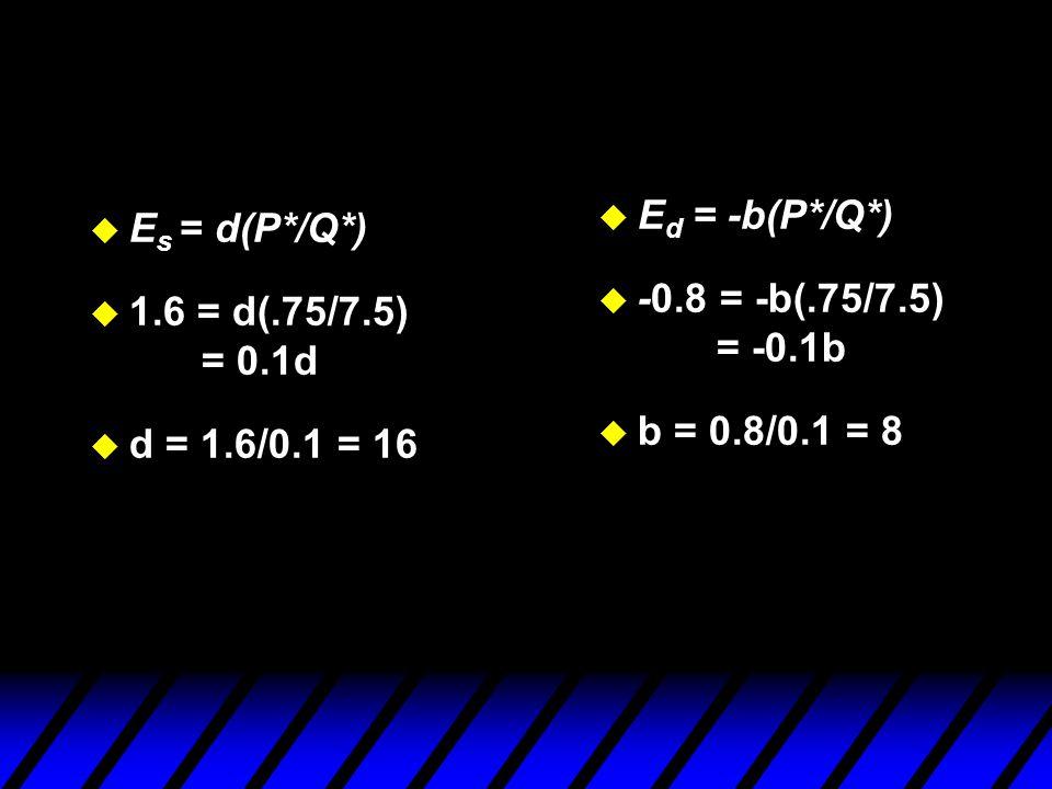 u E s = d(P*/Q*) u 1.6 = d(.75/7.5) = 0.1d u d = 1.6/0.1 = 16 u E d = -b(P*/Q*) u -0.8 = -b(.75/7.5) = -0.1b u b = 0.8/0.1 = 8