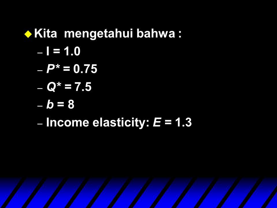 u Kita mengetahui bahwa : – I = 1.0 – P* = 0.75 – Q* = 7.5 – b = 8 – Income elasticity: E = 1.3