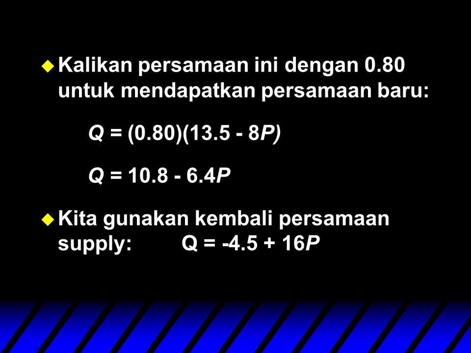 u Kalikan persamaan ini dengan 0.80 untuk mendapatkan persamaan baru: Q = (0.80)(13.5 - 8P) Q = 10.8 - 6.4P u Kita gunakan kembali persamaan supply:Q = -4.5 + 16P