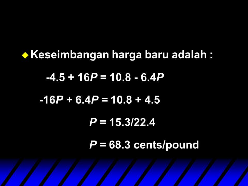u Keseimbangan harga baru adalah : -4.5 + 16P = 10.8 - 6.4P -16P + 6.4P = 10.8 + 4.5 P = 15.3/22.4 P = 68.3 cents/pound