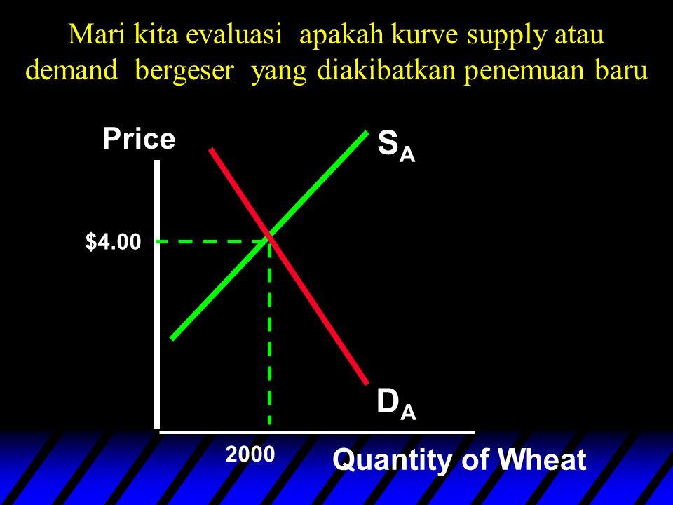 Mari kita evaluasi apakah kurve supply atau demand bergeser yang diakibatkan penemuan baru SASA DADA Price Quantity of Wheat $4.00 2000