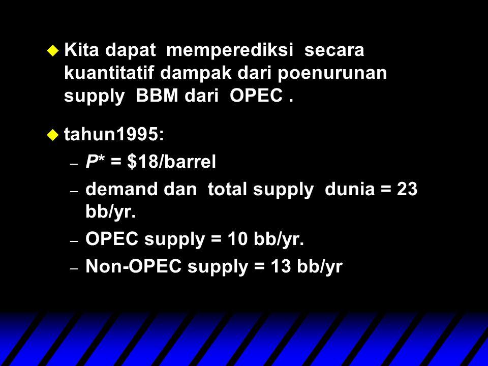 u Kita dapat memperediksi secara kuantitatif dampak dari poenurunan supply BBM dari OPEC.