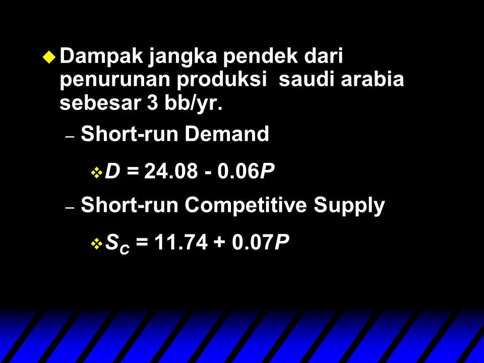 u Dampak jangka pendek dari penurunan produksi saudi arabia sebesar 3 bb/yr.