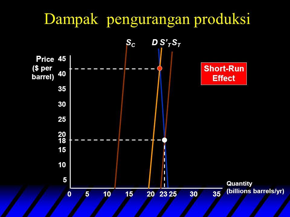 D Quantity (billions barrels/yr) P rice ($ per barrel) 5 18 STST 05152025303510 15 20 25 30 35 40 45 23 Dampak pengurangan produksi SCSC Short-Run Effect S' T