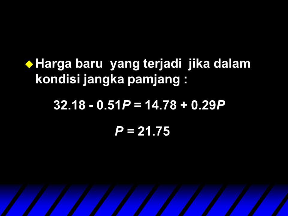 u Harga baru yang terjadi jika dalam kondisi jangka pamjang : 32.18 - 0.51P = 14.78 + 0.29P P = 21.75