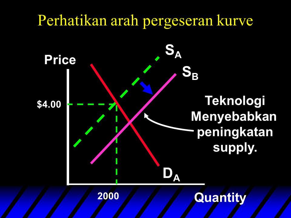 Perhatikan arah pergeseran kurve SASA DADA Price Quantity $4.00 2000 SBSB Teknologi Menyebabkan peningkatan supply.