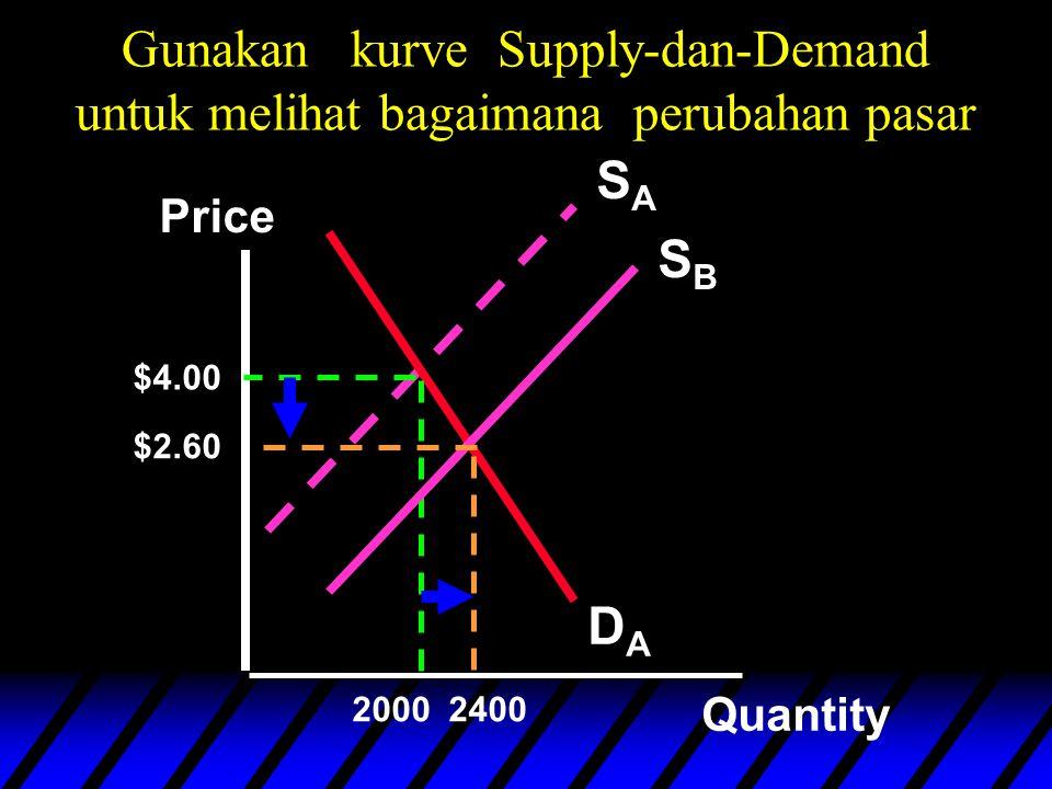 Gunakan kurve Supply-dan-Demand untuk melihat bagaimana perubahan pasar SASA DADA Price Quantity $4.00 2000 SBSB 2400 $2.60