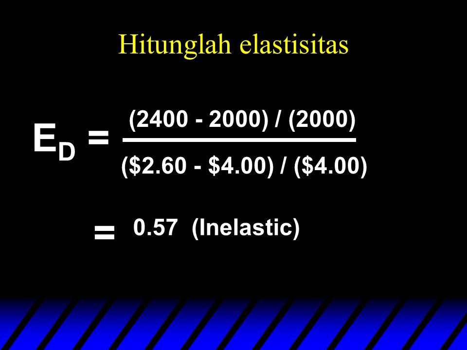 Hitunglah elastisitas E D = (2400 - 2000) / (2000) ($2.60 - $4.00) / ($4.00) = 0.57 (Inelastic)