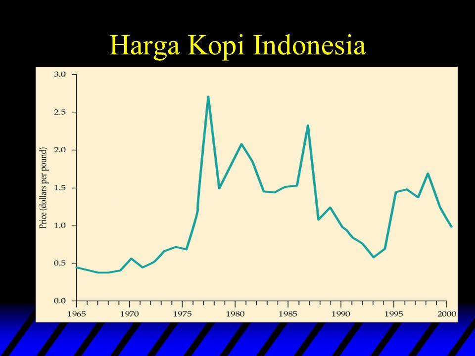 Harga Kopi Indonesia