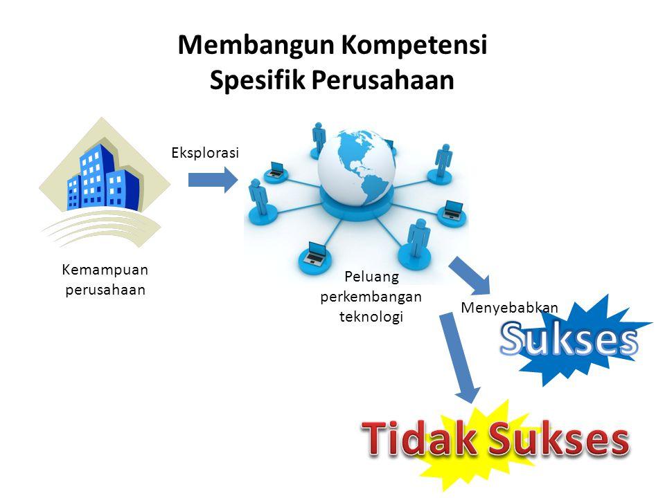 Membangun Kompetensi Spesifik Perusahaan Kemampuan perusahaan Eksplorasi Peluang perkembangan teknologi Menyebabkan
